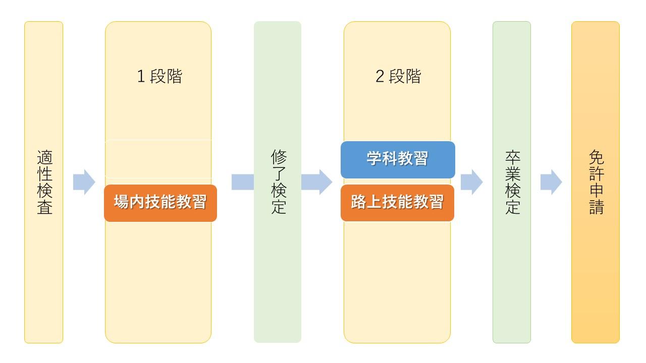 適性検査→1段階→修了検定→2段階→卒業検定→本免申請