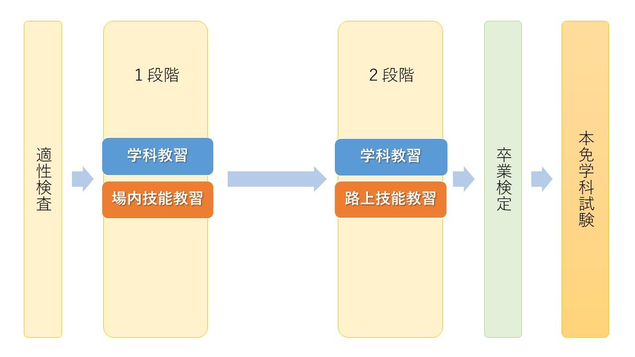 適正検査→1段階→2段階→卒業検定→本免学科試験